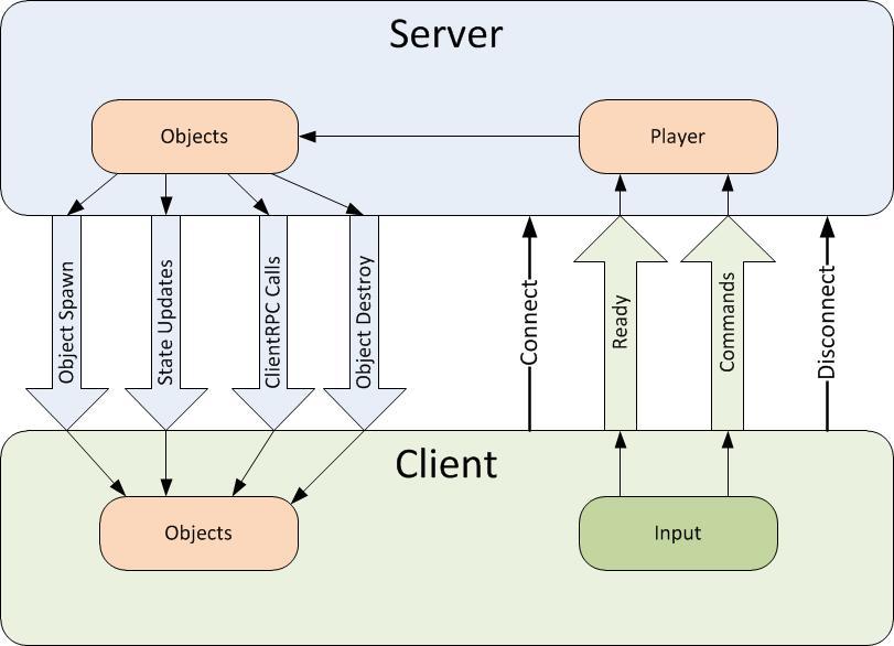 Unity - Manual: NetworkBehaviour