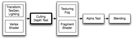Unity - Manual: ShaderLab: Culling & Depth Testing