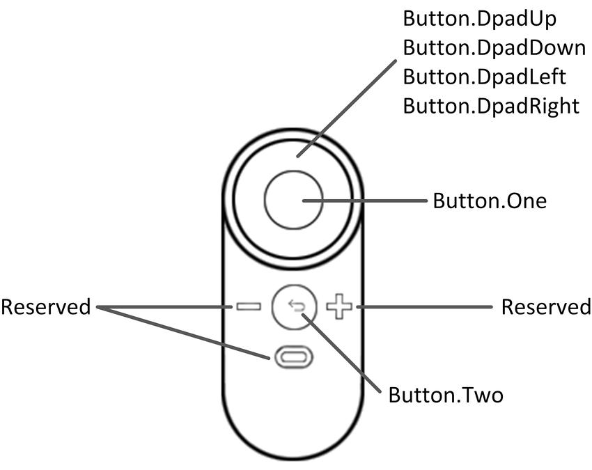 Unity - Manual: Input for Oculus