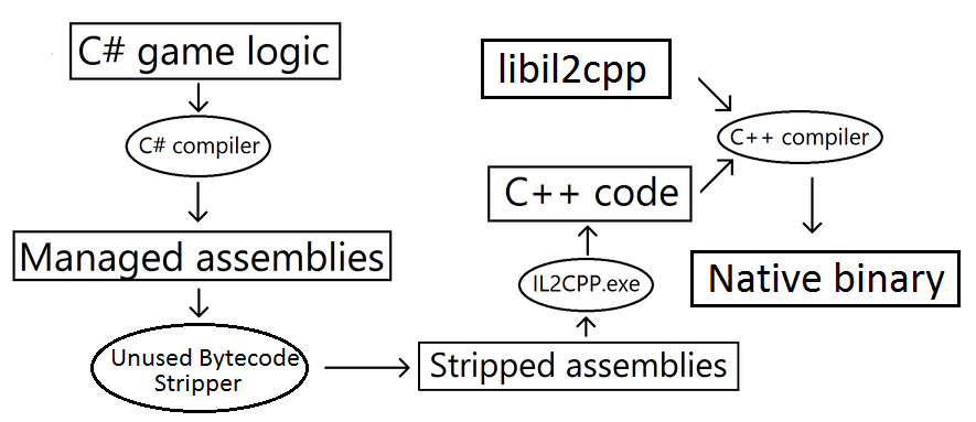 A diagram of the automatic steps taken when building a project using IL2CPP