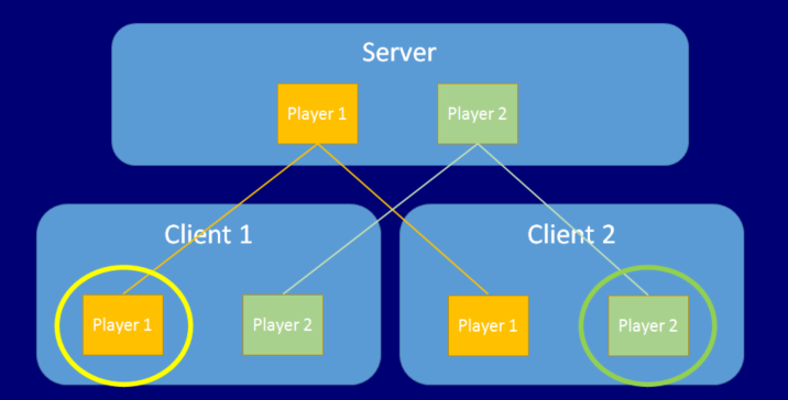 Unity Manual Network System Concepts