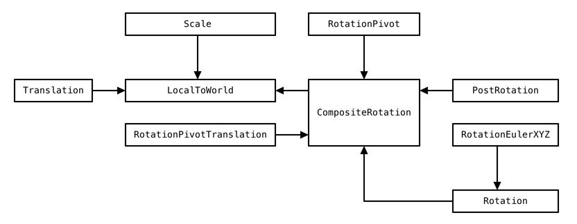 TransformSystem | Package Manager UI website