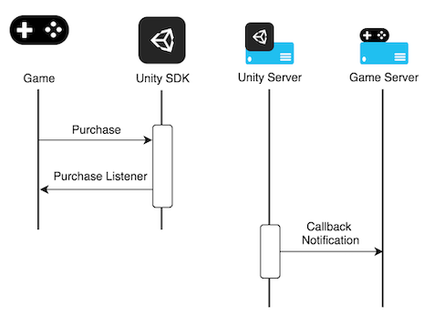 Implementing UDP IAP on the client side | Package Manager UI website