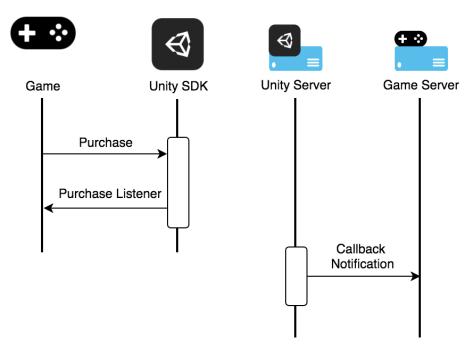Using the UDP package   Unity Documentation