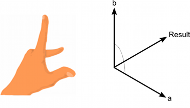 Left Hand Rule Unity