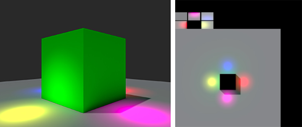 Left: A simple lightmapped scene. Right: The lightmap texture generated by Unity. Note how both shadow and light information is captured.