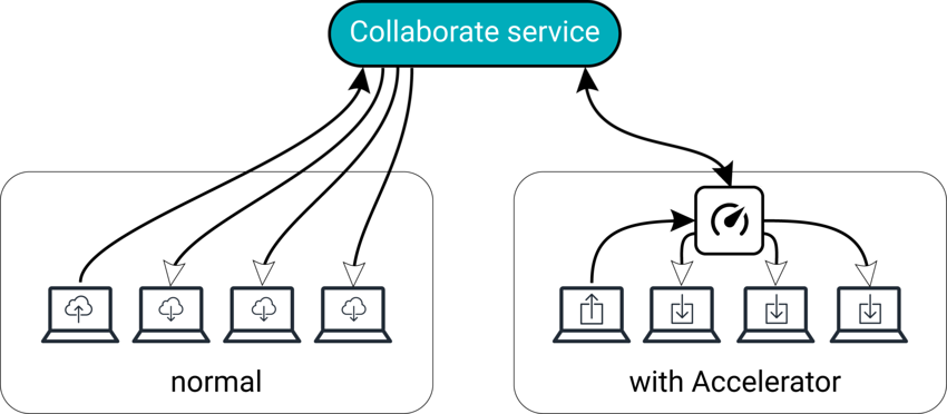 In normal Collaborate workflows, users upload and download from Cloud. With an accelerated Collaborate workflow, uploads are saved to Cloud and the Accelerator, but users download directly from the Accelerator.