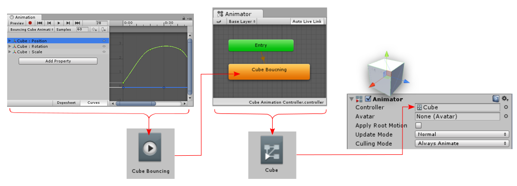 A new clip is created, and saved as an asset. The clip is automatically added as the default state to a new Animator Controller which is also saved as an asset. The Animator Controller is assigned to an Animator Component which is added to the GameObject.