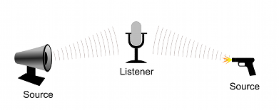 Audio Sources and Listener