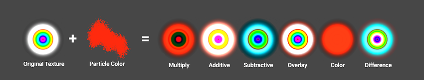 Color Modes allow for different ways of combining the particle color with the albedo texture