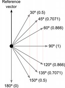 Unity Manual Understanding Vector Arithmetic
