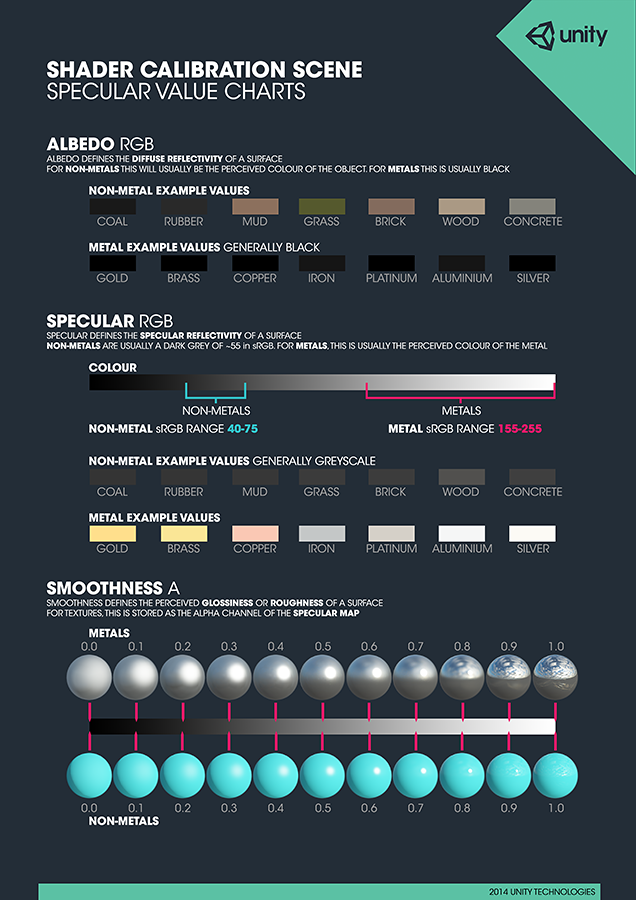 Reference Chart for Specular settings