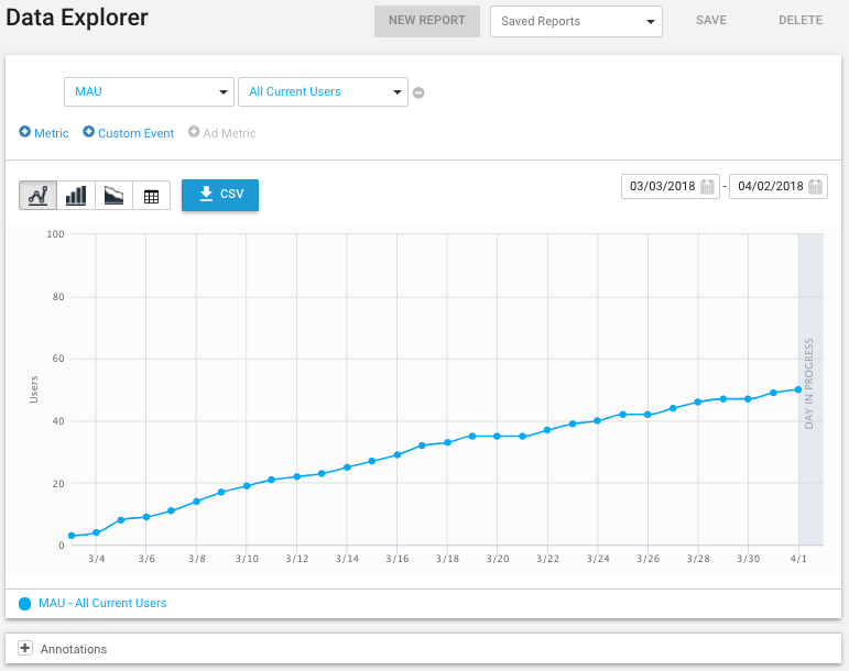 A report in the Data Explorer page showing MAU over time