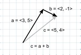 Unity - Manual: Understanding Vector Arithmetic