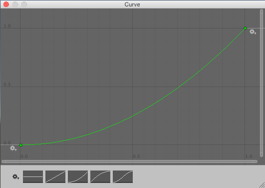 This curve is shallower at the beginning, and then steeper at the end, so it has a greater chance of low values and a reduced chance of high values. You can see that the height of the curve on the line where x=0.5 is at about 0.25, which means theres a 50% chance of getting a value between 0 and 0.25.