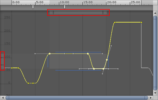 The manipulation bars, highlighted in red